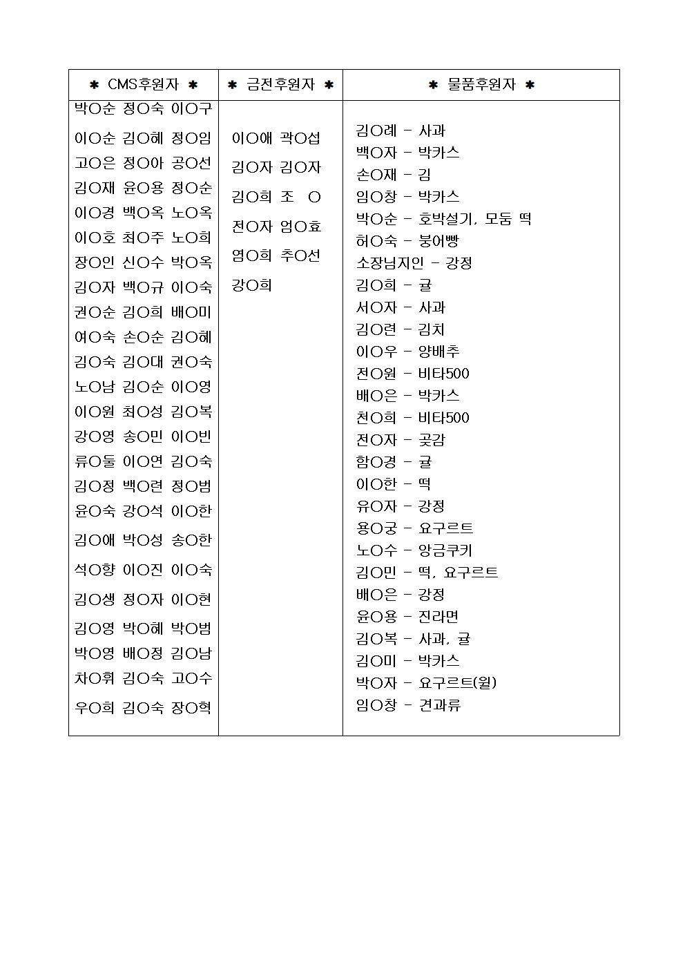 1월 금전CMS물품 후원 명단 홈피용001.jpg